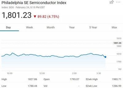 美股2020年2月24日全线下挫,费城半导体指数大跌