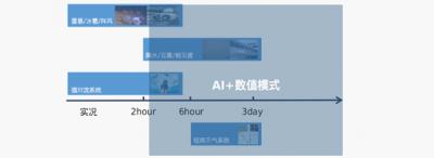 超分辨率在气象领域的应用 人工智能气象踏浪前行
