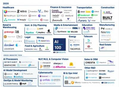 100家AI初创公司榜单发布 这几个趋势需要重视了