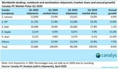 受供应链限制 2020年Q1全球PC需求飙升但出货量减少