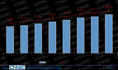 中国网民规模突破9亿,互联网普及率达64.5%