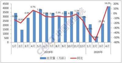 中国信通院:2020年4月中国5G手机出货量超千万部