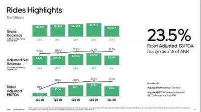 Uber将收购GrubHub,美国外卖市场或将迎来再次洗牌