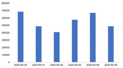 2020年版《五一小长假消费维权舆情分析报告》精选