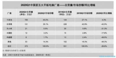 平板电脑季度跟踪报告:受疫情影响工厂产能同比下降