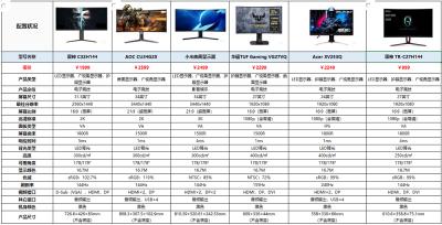 618不知道购买什么品牌的显示器 京东爆款台式显示器推荐