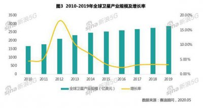 《新基建之中国卫星互联网产业发展研究白皮书》节选