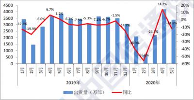 2020年5月中国5G手机出货量1564.3万部 上新机16款