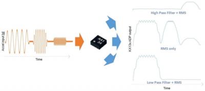 Kionix三轴加速度传感器的高级数据路径功能简介
