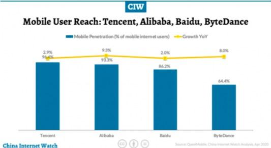 QuestMobile:BAT分居中国移动互联网用户覆盖率前三位