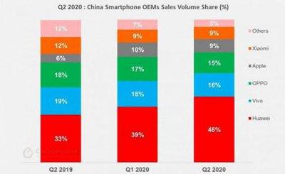 2020年Q2中国智能机销售同比下降 但出现了复苏的迹象