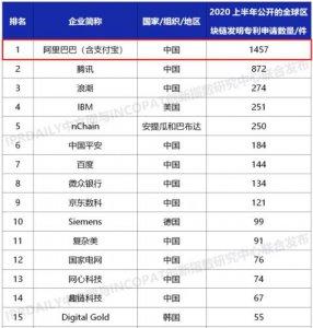 2020上半年全球区块链专利排行榜:中国公司占比近半