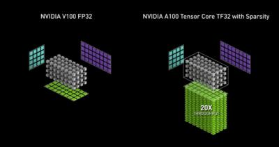 NVIDIA A100 GPU中的TF32将AI训练与HPC速度提升20倍