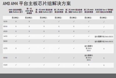 ZEN3兼容B450主板 力推华硕电竞特工主板