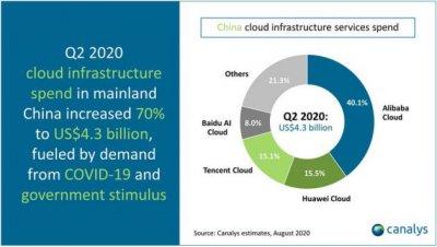 2020年Q2中国云基础设施服务支出43亿美元创纪录