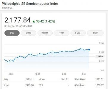 美国三大股指周五收高 费城半导体指数涨1.42%