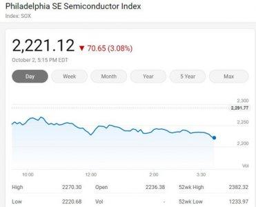 美国三大股指周五全线下挫 费城半导体指数跌3.08%