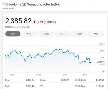 美国三大股指周二全线上涨 费城半导体指数收平