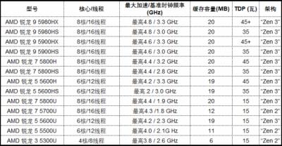 AMD 在CES 2021主题演讲中宣布世界领先的移动处理器