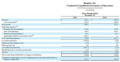 Dropbox公司2020年四季度净亏损接近3.5亿美元