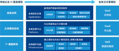 基于英特尔第二代可扩展处理器构建并优化企业数据中心IaaS云平台