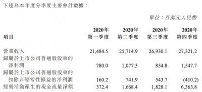 中兴通讯:2020年净利润42.6亿元 同比下滑17.25%