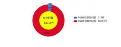 2021年2月中国用户对快递服务问题申诉共18004件