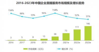 私域流量高效链接超级增长 2021第二届中国企业直播创新峰会定档