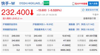 港股快手股价大幅下跌 快手市值跌落一万亿港元