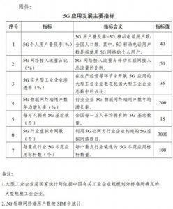 中国5G应用计划到2023年5G个人用户数超过5.6 亿