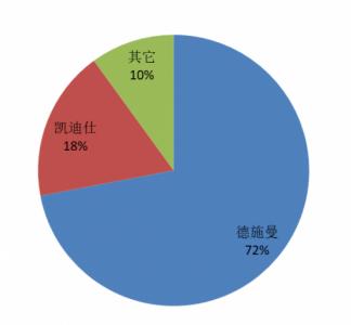华大北斗成功完成B轮战略融资,多机构看好北斗高精度应用市场