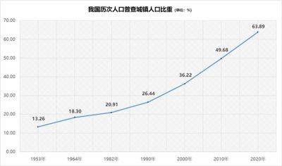 """从""""乡土中国""""到""""城镇中国"""",""""人口+""""大数据视角中的城镇化"""
