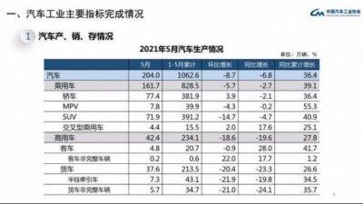 全球芯片短缺波及中国车市 2021年5月汽车销量下降