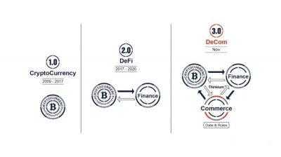 从区块链应用的历史进程看下阶段分布式商业的萌芽