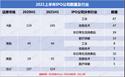 2021上半年中国公司IPO盘点:哪家公司是募资王?