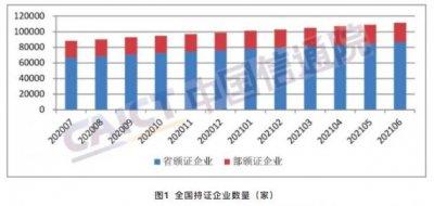 报告显示中国增值电信业务经营许可企业共达106281家