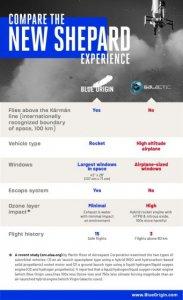 维珍银河71岁创始人Richard Branson成功飞上太空