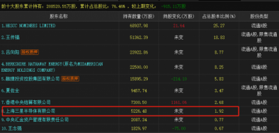 三星抛售83亿元比亚迪股份 三星为何出售比亚迪股权?