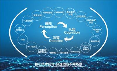 """人工智能创新样本:云从科技""""梭哈""""人机协同"""