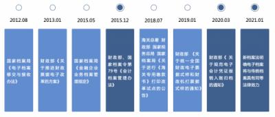从费控SaaS软件对比看中国智能云财务发展